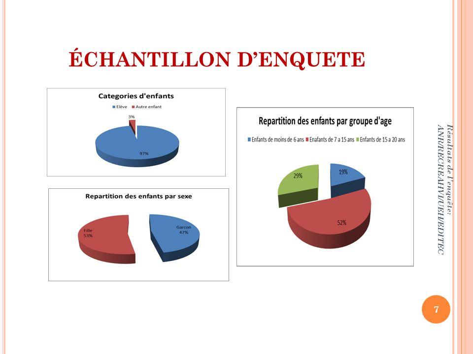 ÉCHANTILLON D'ENQUETE