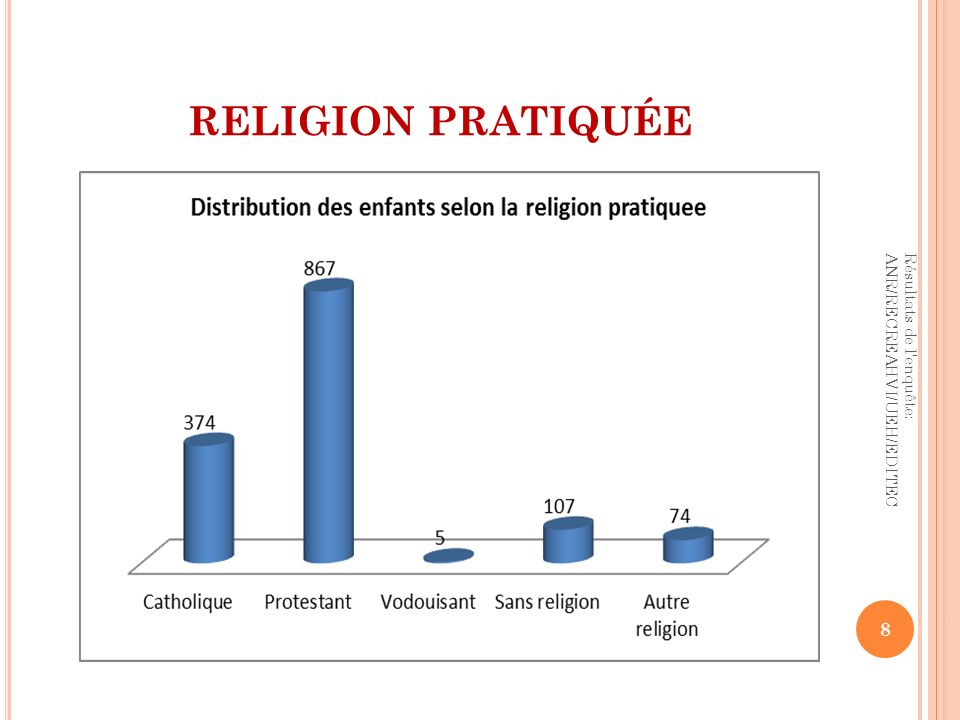 RELIGION PRATIQUÉE Résultats de l enquête: ANR/RECREAHVI/UEH/EDITEC