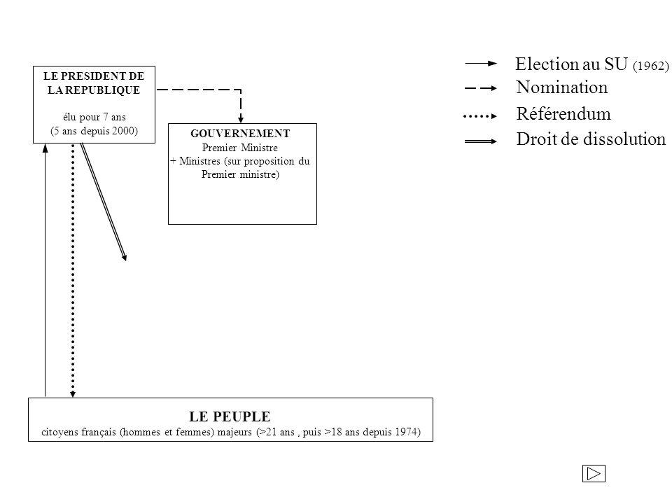 LE PRESIDENT DE LA REPUBLIQUE