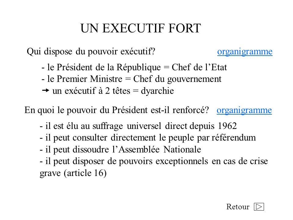 UN EXECUTIF FORT Qui dispose du pouvoir exécutif organigramme