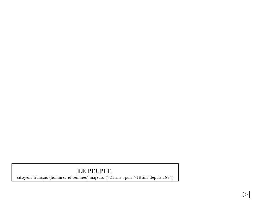 LE PEUPLE citoyens français (hommes et femmes) majeurs (>21 ans , puis >18 ans depuis 1974)