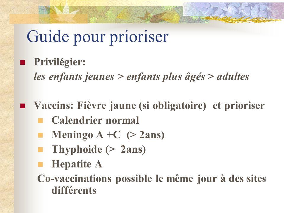 Guide pour prioriser Privilégier: