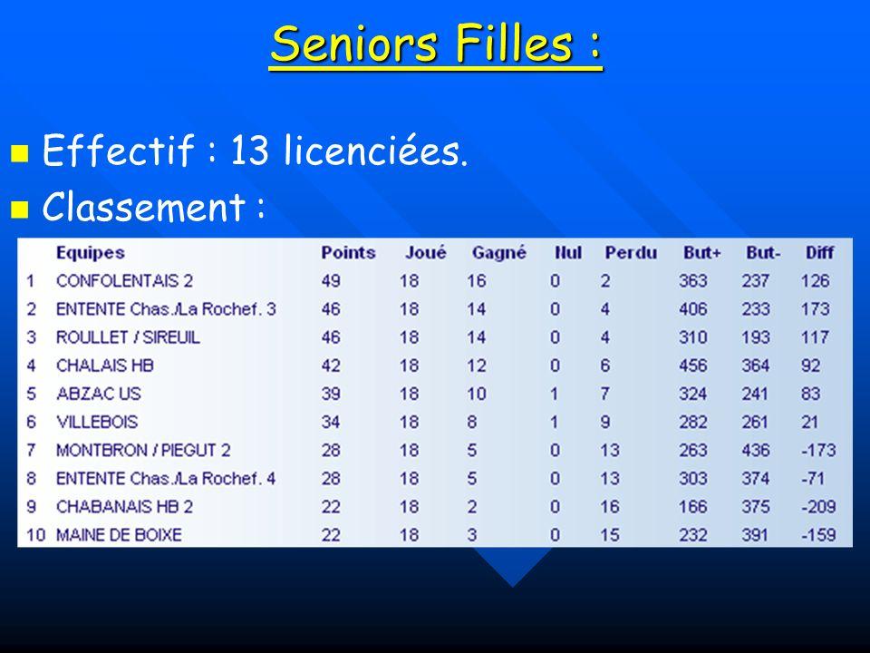 Seniors Filles : Effectif : 13 licenciées. Classement :