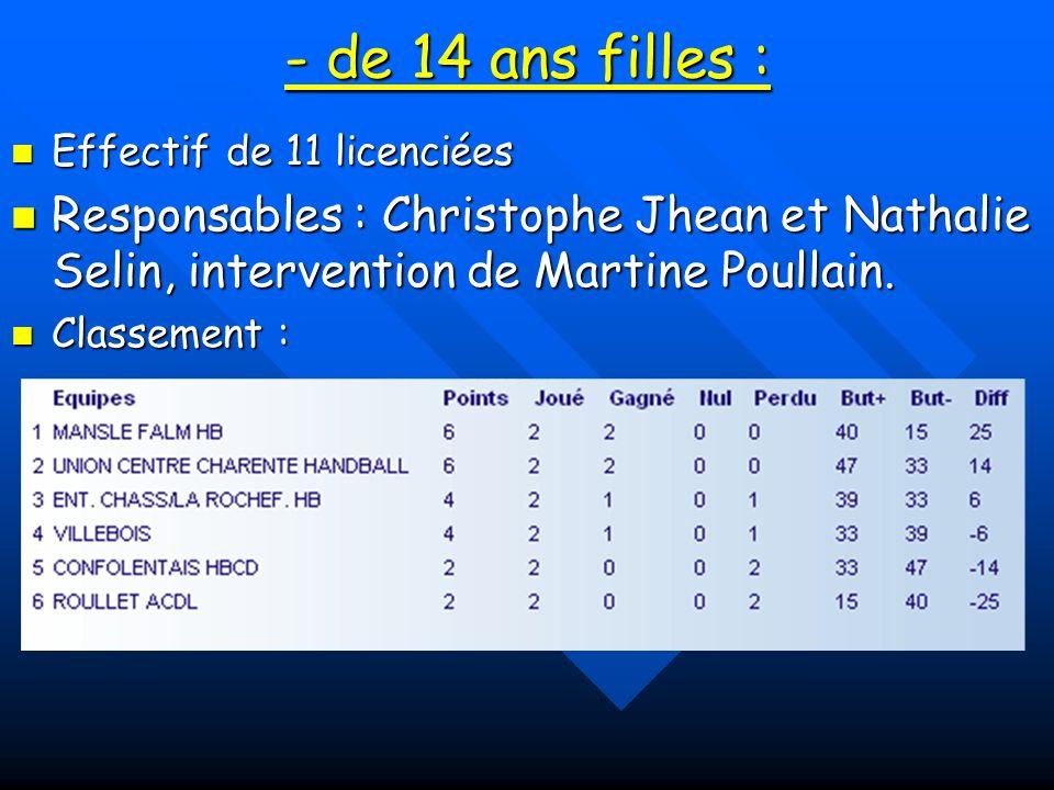 - de 14 ans filles : Effectif de 11 licenciées. Responsables : Christophe Jhean et Nathalie Selin, intervention de Martine Poullain.