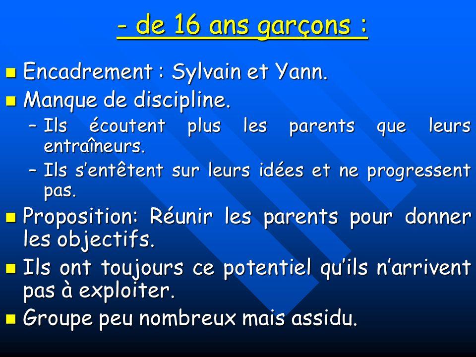 - de 16 ans garçons : Encadrement : Sylvain et Yann.
