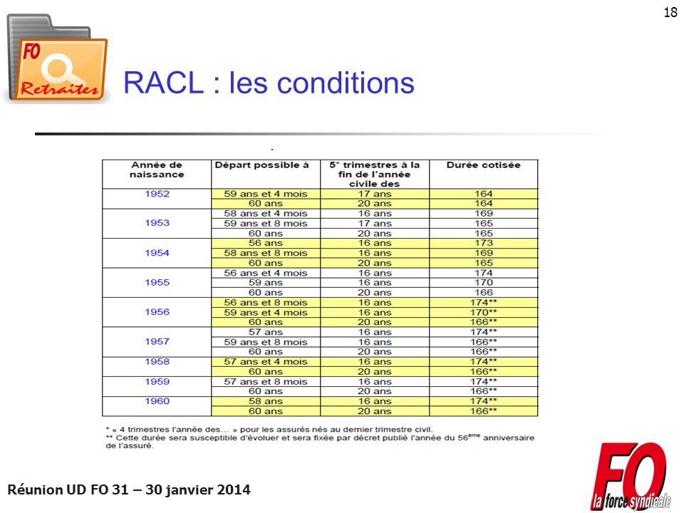RACL : les conditions