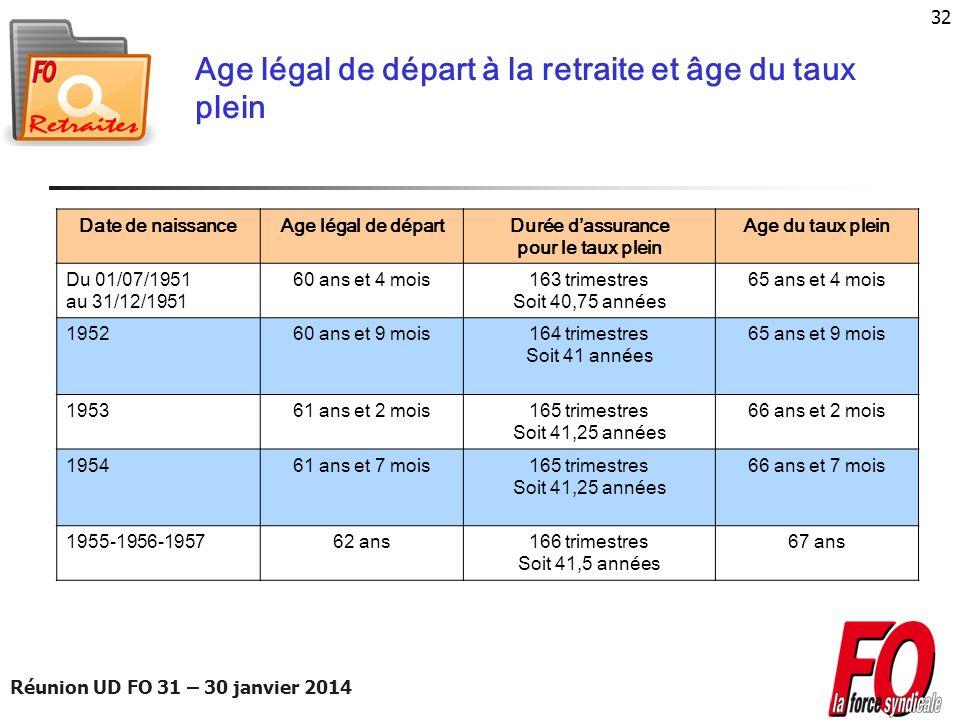 Age légal de départ à la retraite et âge du taux plein