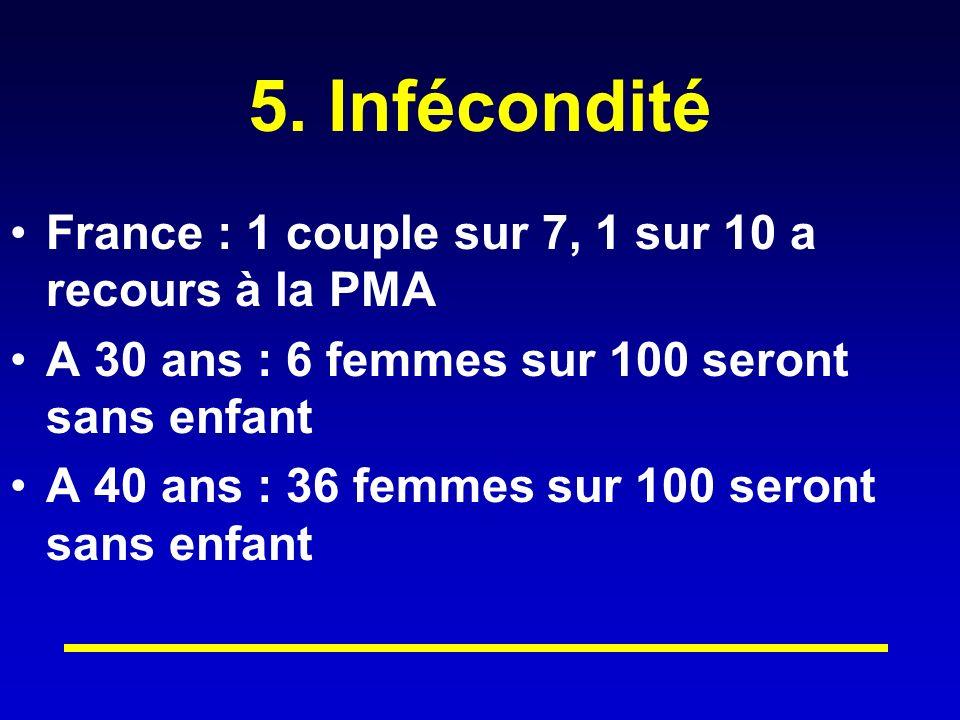 5. Infécondité France : 1 couple sur 7, 1 sur 10 a recours à la PMA