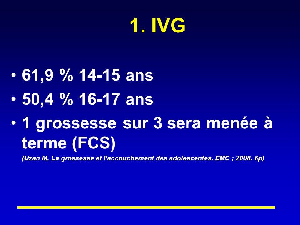 1. IVG 61,9 % 14-15 ans. 50,4 % 16-17 ans. 1 grossesse sur 3 sera menée à terme (FCS)