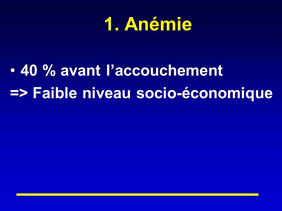 1. Anémie 40 % avant l'accouchement