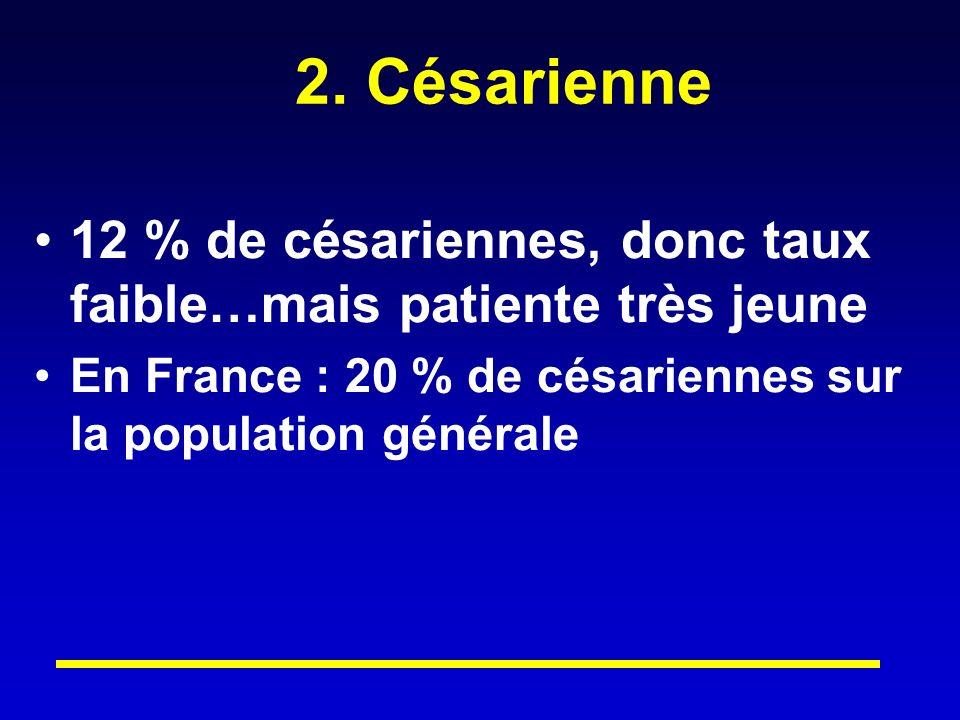 2. Césarienne 12 % de césariennes, donc taux faible…mais patiente très jeune.