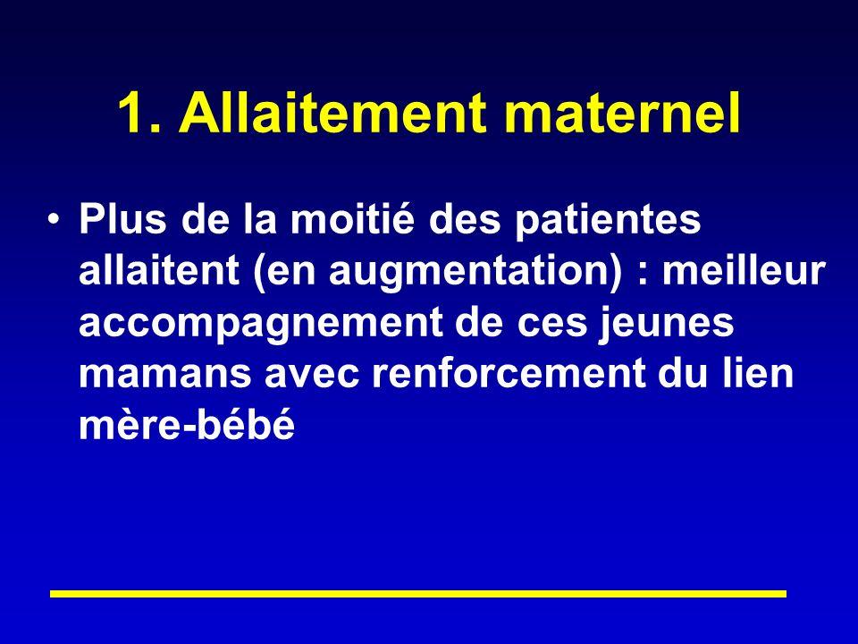 1. Allaitement maternel