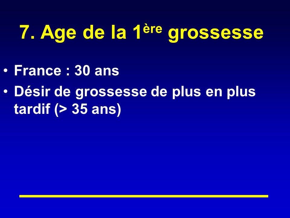 7. Age de la 1ère grossesse France : 30 ans