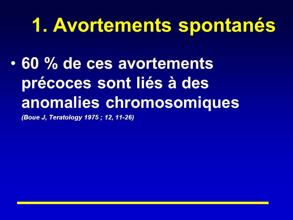 1. Avortements spontanés
