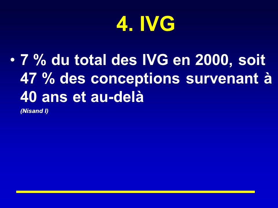 4. IVG 7 % du total des IVG en 2000, soit 47 % des conceptions survenant à 40 ans et au-delà.