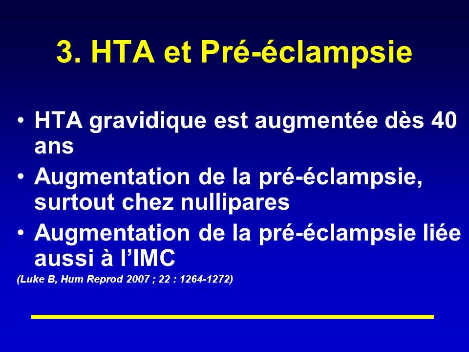 3. HTA et Pré-éclampsie HTA gravidique est augmentée dès 40 ans