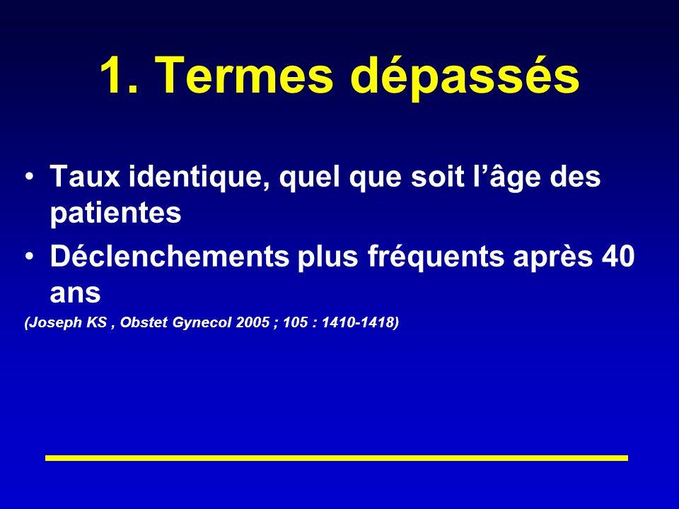 1. Termes dépassés Taux identique, quel que soit l'âge des patientes