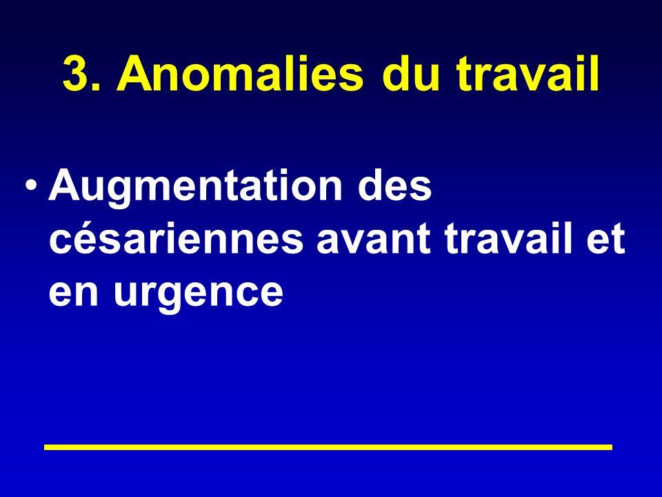 3. Anomalies du travail Augmentation des césariennes avant travail et en urgence