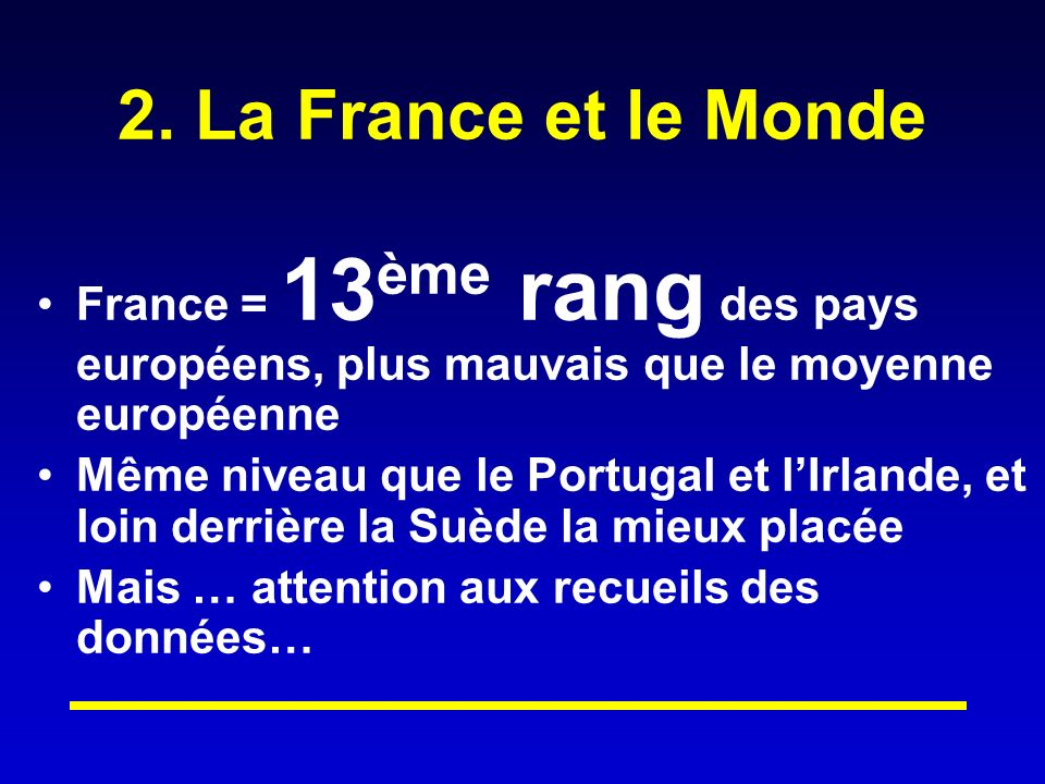 2. La France et le Monde France = 13ème rang des pays européens, plus mauvais que le moyenne européenne.