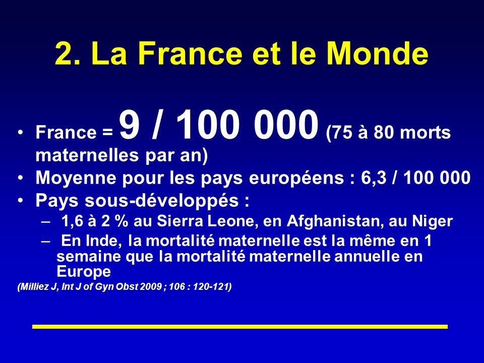 2. La France et le Monde France = 9 / 100 000 (75 à 80 morts maternelles par an) Moyenne pour les pays européens : 6,3 / 100 000.