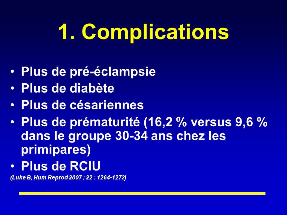 1. Complications Plus de pré-éclampsie Plus de diabète