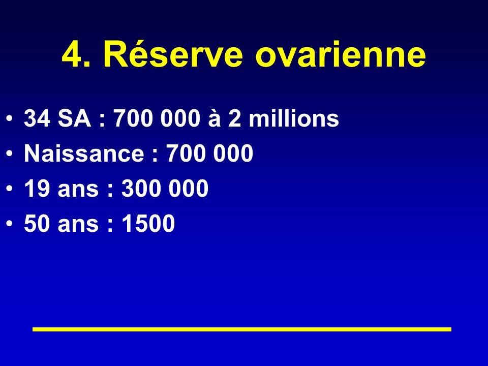 4. Réserve ovarienne 34 SA : 700 000 à 2 millions Naissance : 700 000