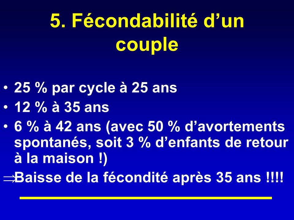 5. Fécondabilité d'un couple