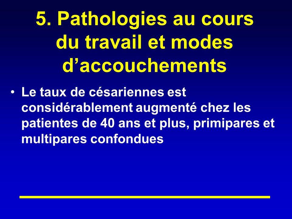 5. Pathologies au cours du travail et modes d'accouchements
