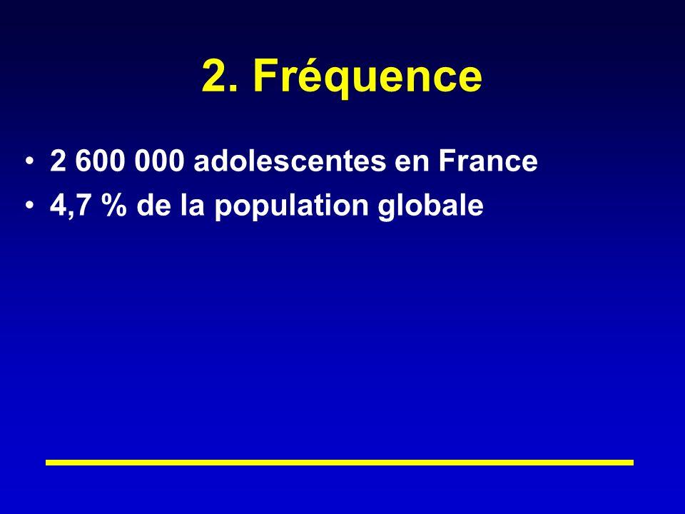 2. Fréquence 2 600 000 adolescentes en France