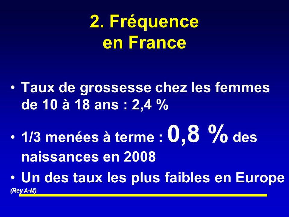 2. Fréquence en France Taux de grossesse chez les femmes de 10 à 18 ans : 2,4 % 1/3 menées à terme : 0,8 % des naissances en 2008.