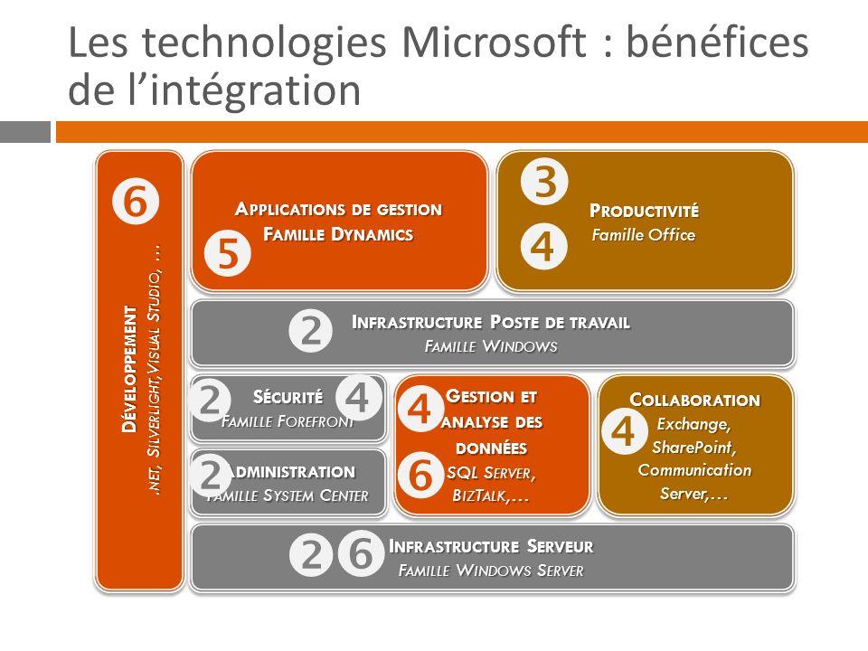 Les technologies Microsoft : bénéfices de l'intégration