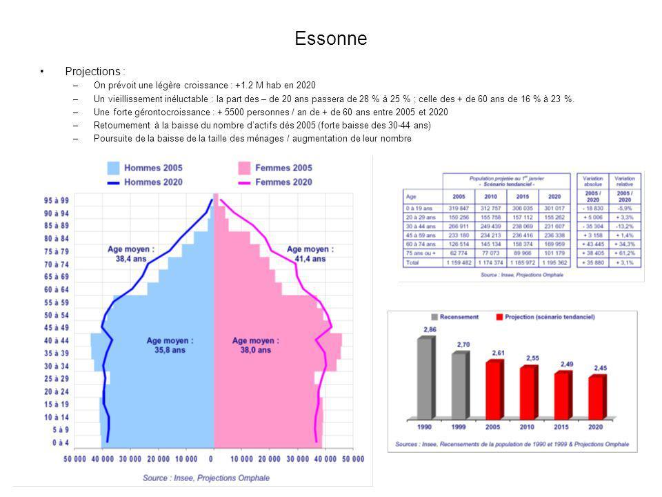 Essonne Projections : On prévoit une légère croissance : +1.2 M hab en 2020.