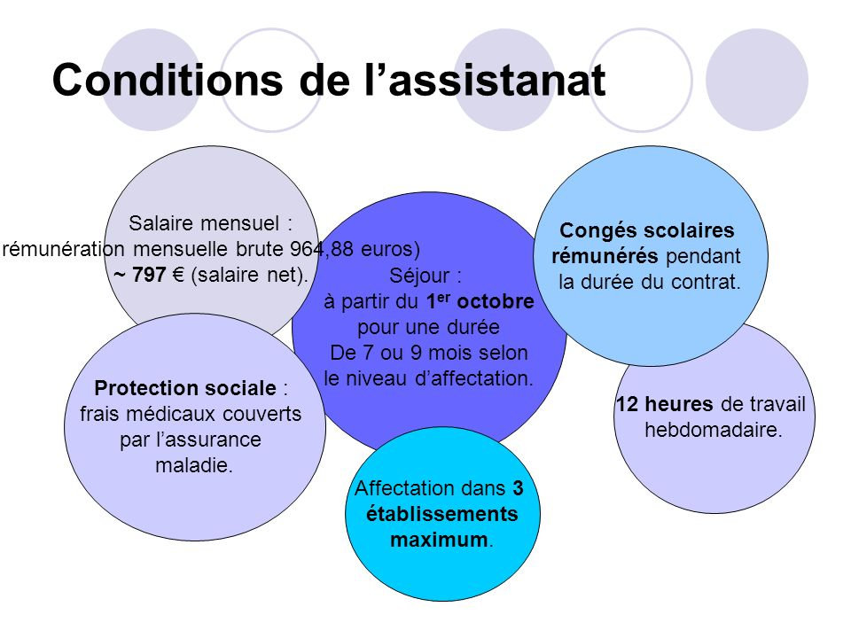 Conditions de l'assistanat