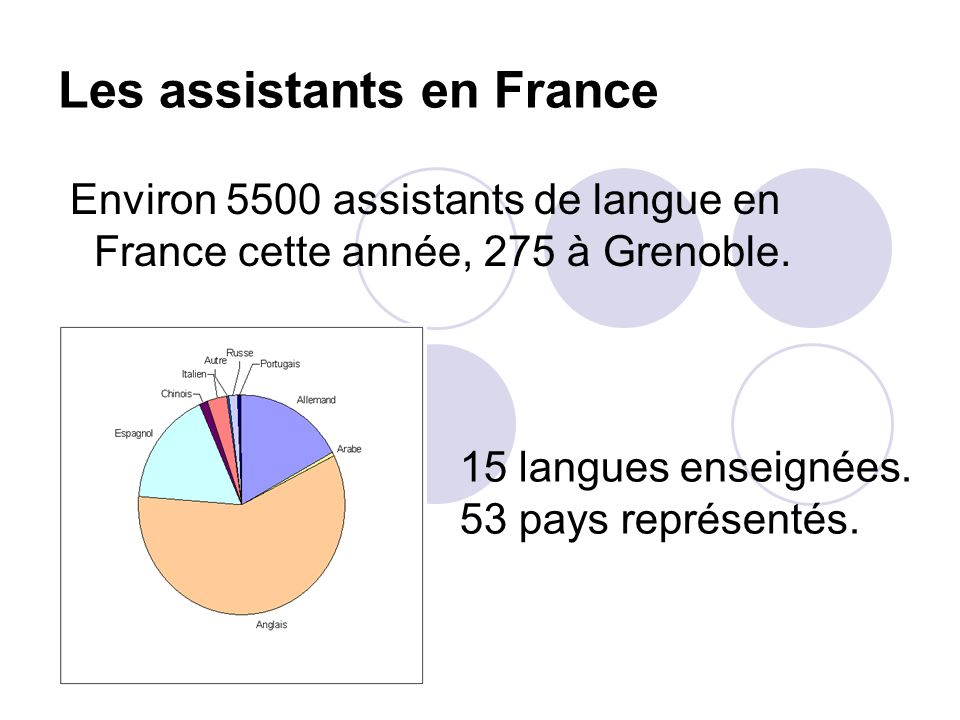 Les assistants en France