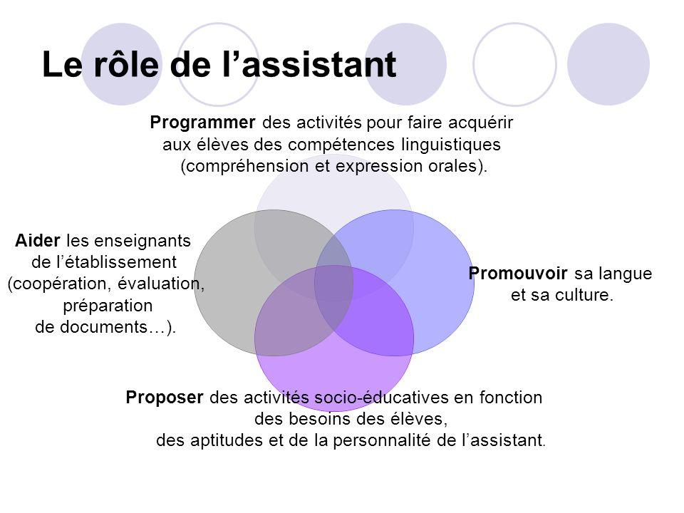 Le rôle de l'assistant Bien insister sur le fait que ces rôles sont étroitement liés. Avec un groupe d'élèves.
