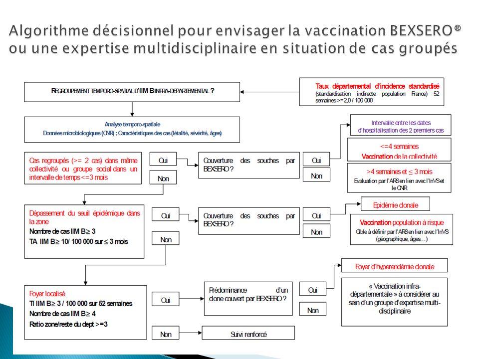 Algorithme décisionnel pour envisager la vaccination BEXSERO® ou une expertise multidisciplinaire en situation de cas groupés
