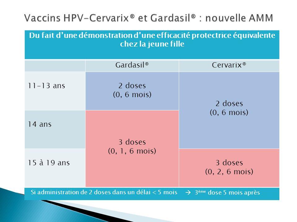 Vaccins HPV-Cervarix® et Gardasil® : nouvelle AMM