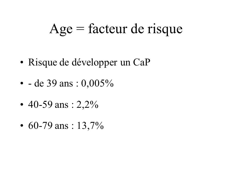 Age = facteur de risque Risque de développer un CaP