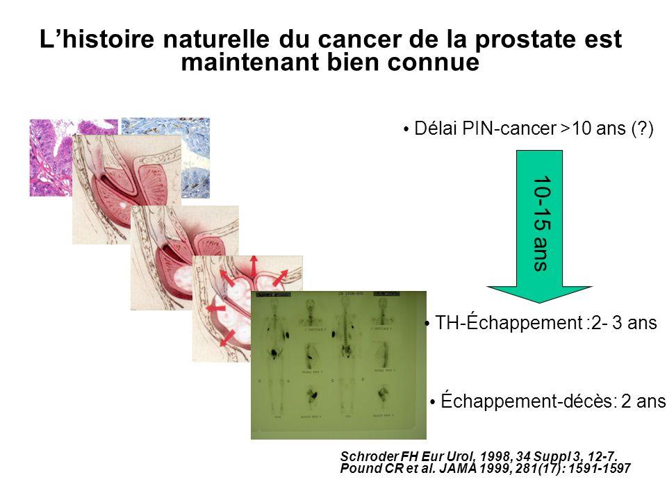 L'histoire naturelle du cancer de la prostate est maintenant bien connue
