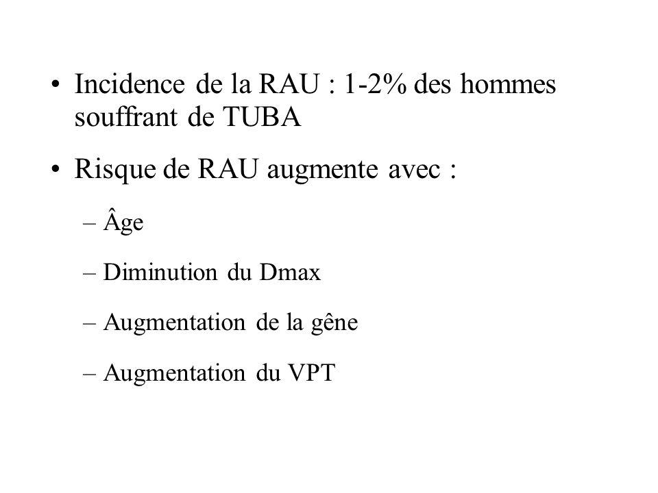 Incidence de la RAU : 1-2% des hommes souffrant de TUBA