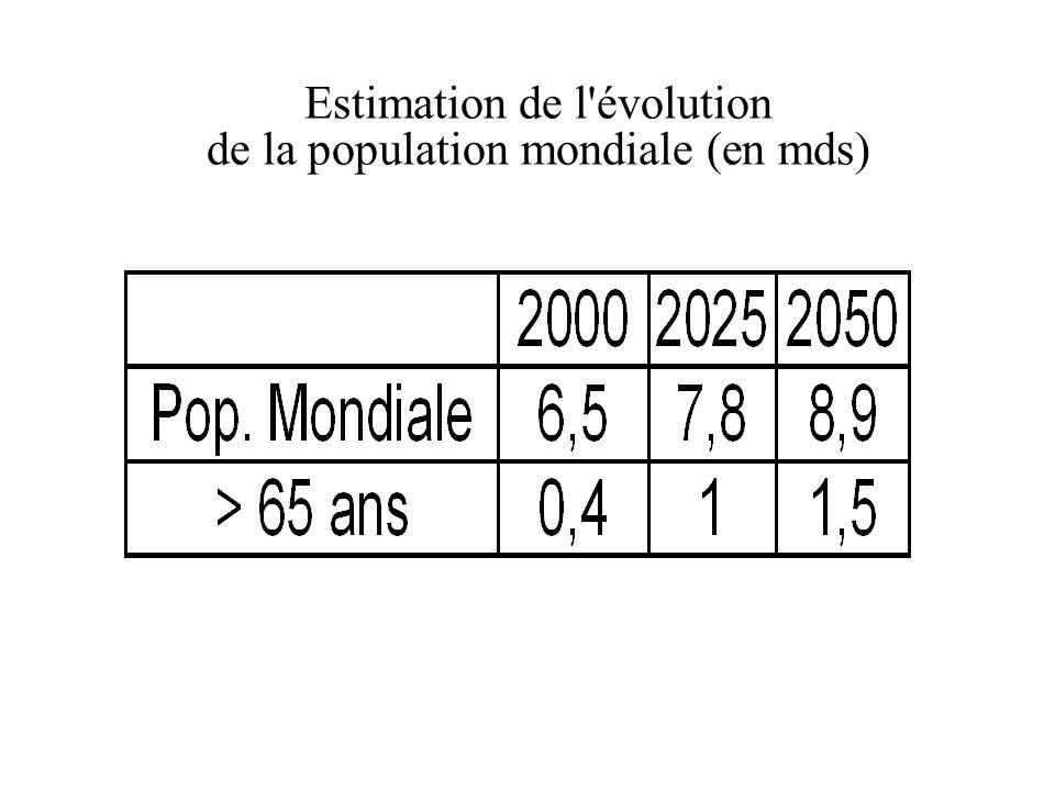 Estimation de l évolution de la population mondiale (en mds)