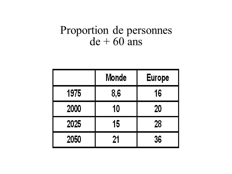 Proportion de personnes de + 60 ans