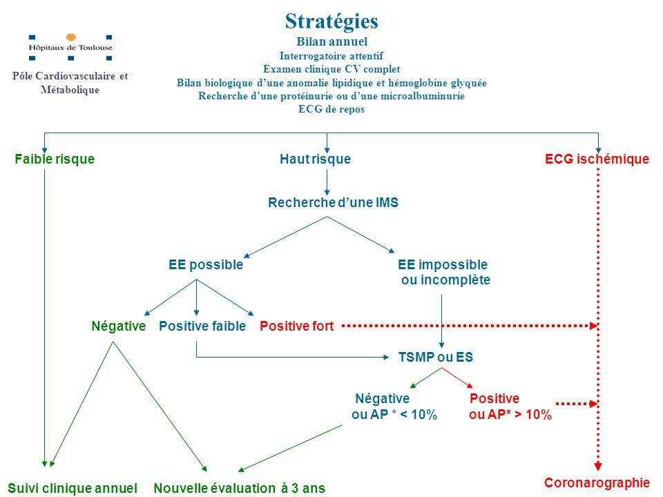Stratégies Bilan annuel Faible risque Haut risque ECG ischémique