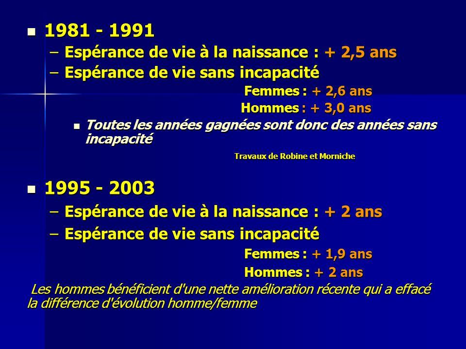 1981 - 1991 1995 - 2003 Espérance de vie à la naissance : + 2,5 ans