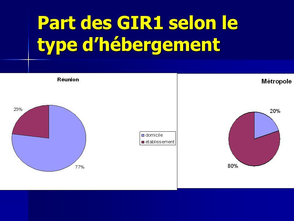 Part des GIR1 selon le type d'hébergement