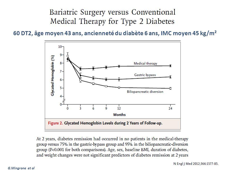 60 DT2, âge moyen 43 ans, ancienneté du diabète 6 ans, IMC moyen 45 kg/m²