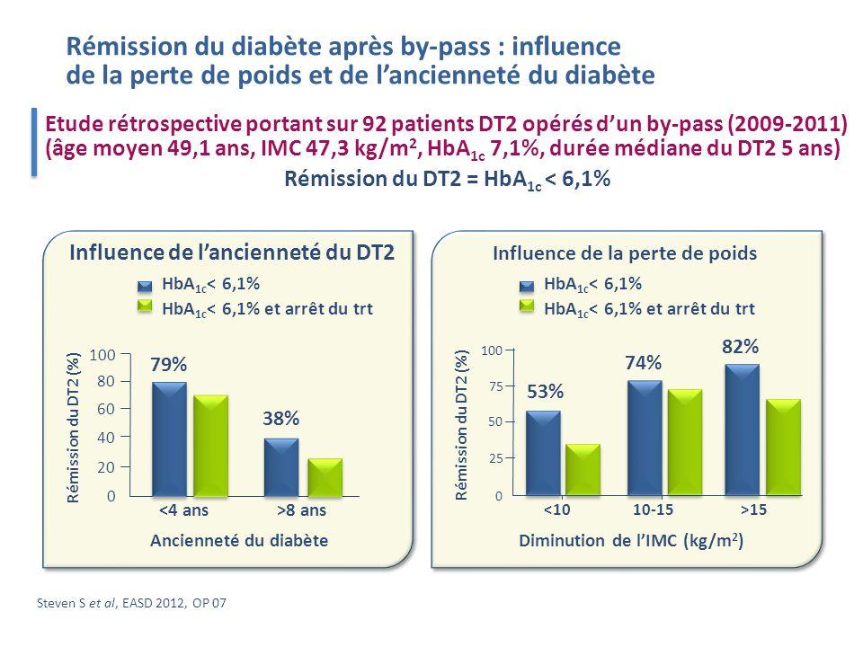Rémission du DT2 = HbA1c < 6,1%