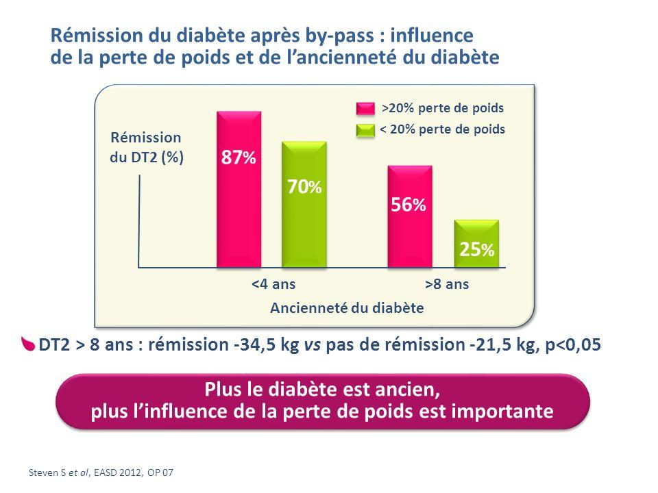 Rémission du diabète après by-pass : influence