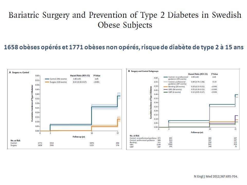 1658 obèses opérés et 1771 obèses non opérés, risque de diabète de type 2 à 15 ans