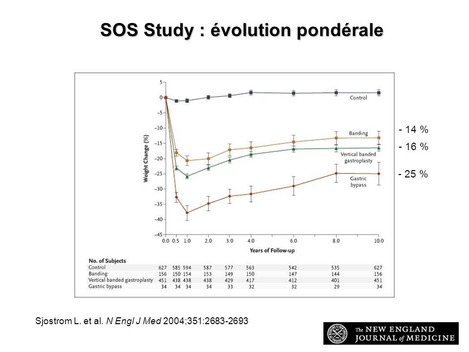 SOS Study : évolution pondérale